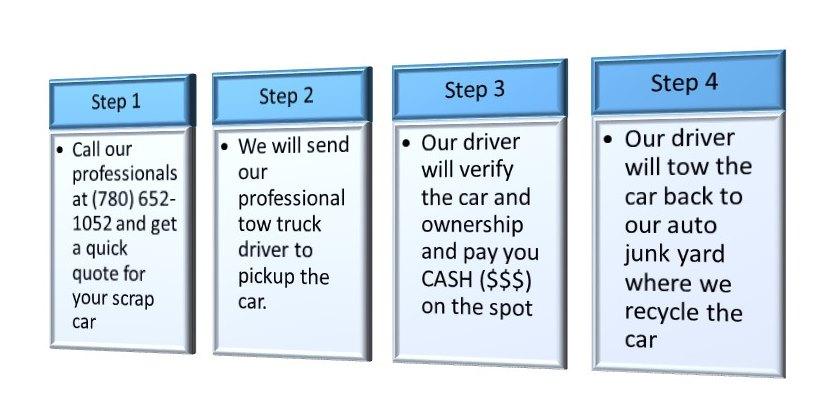 car_removal_process